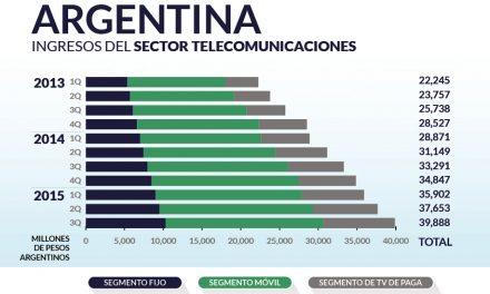 AR – Ingresos del sector telecomunicaciones