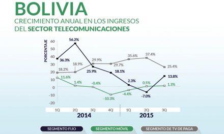 Crecimiento anual en los ingresos del sector telecomunicaciones