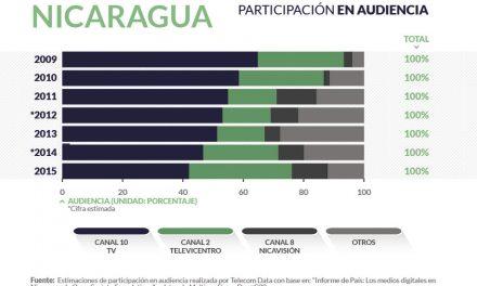 Nicaragua radiodifusion_home