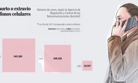 954.842 MÓVILES ROBADOS EN EL PAÍS