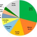 Cuáles fueron los ingresos de Telecomunicaciones en Iberoamérica y USA