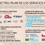 México, en top del espectro de AL, pero lejos de Brasil