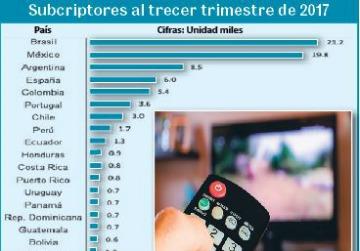 Cuenta con TV de paga el 63.2% de los hogares en México: OTI