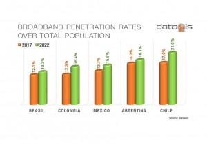 La banda ancha acelera a distintas velocidades en América Latina