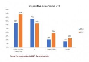 La TV conectada se convierte en la pantalla principal de consumo OTT en Argentina