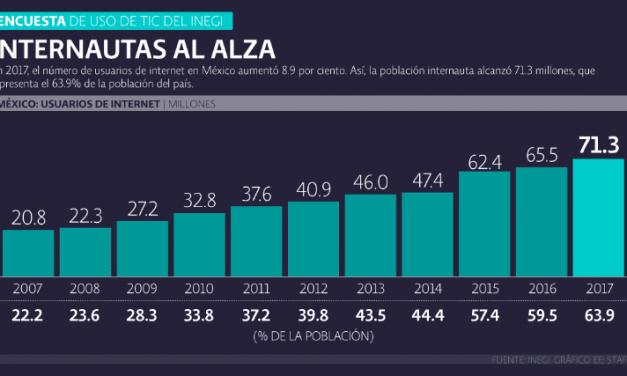 Cinco hallazgos del Inegi sobre los mexicanos y las TIC en el 2017