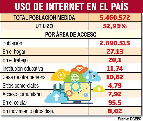 El 48% no accede a internet