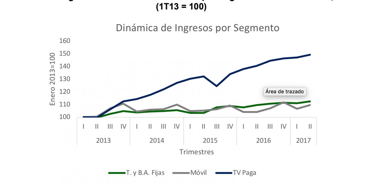 La baja penetración de la banda ancha reduce el cord-cutting en América Latina